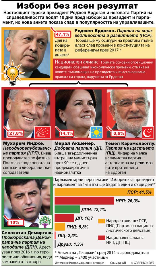 POLITICS: Turkey elections 2018