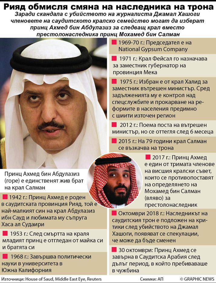 SAUDI ARABIA: Prince Ahmed Abdulaziz profile