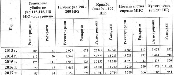 Таблица: parliament.bg.