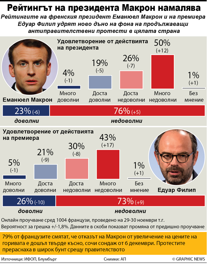 FRANCE: Government approval ratings