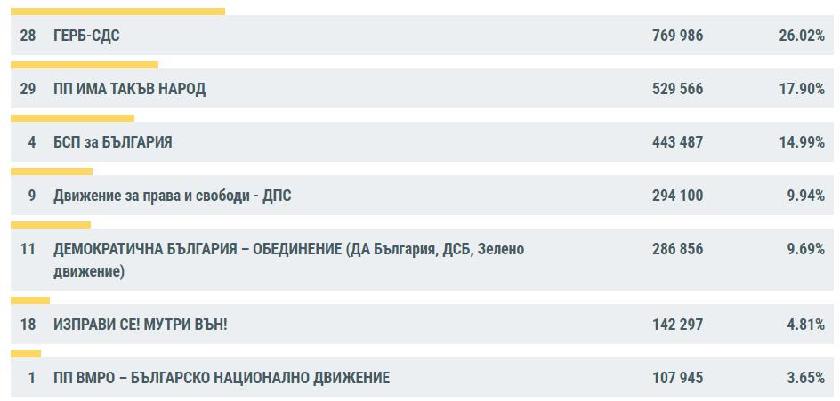 Коалиция ГЕРБ-СДС води с 26.02% на парламентарните избори, следвана от