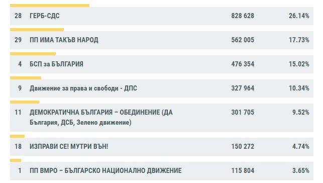 Коалиция ГЕРБ-СДС води с 26.14% на парламентарните избори, следвана от