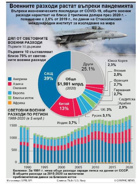 Въпреки икономическите последици от COVID-19, общите военни разходи нарастват на
