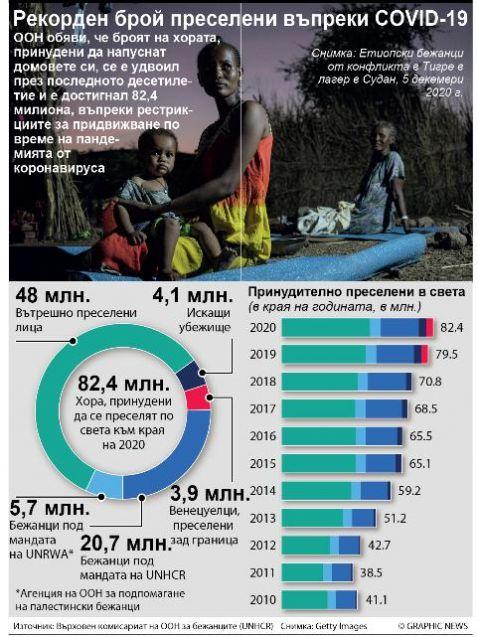 ООН обяви, че броят на хората, принудени да напуснат домовете