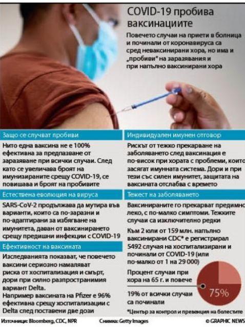 Повечето случаи на приети в болница и починали от коронавируса